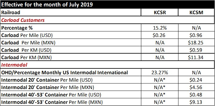 2019 July Fuel Surcharge